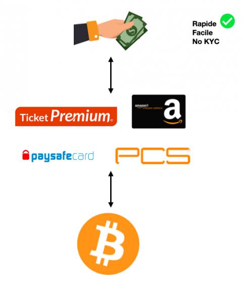 Echange BTC / Coupons prépayés